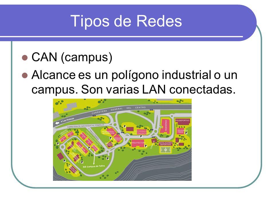 Tipos de Redes CAN (campus)