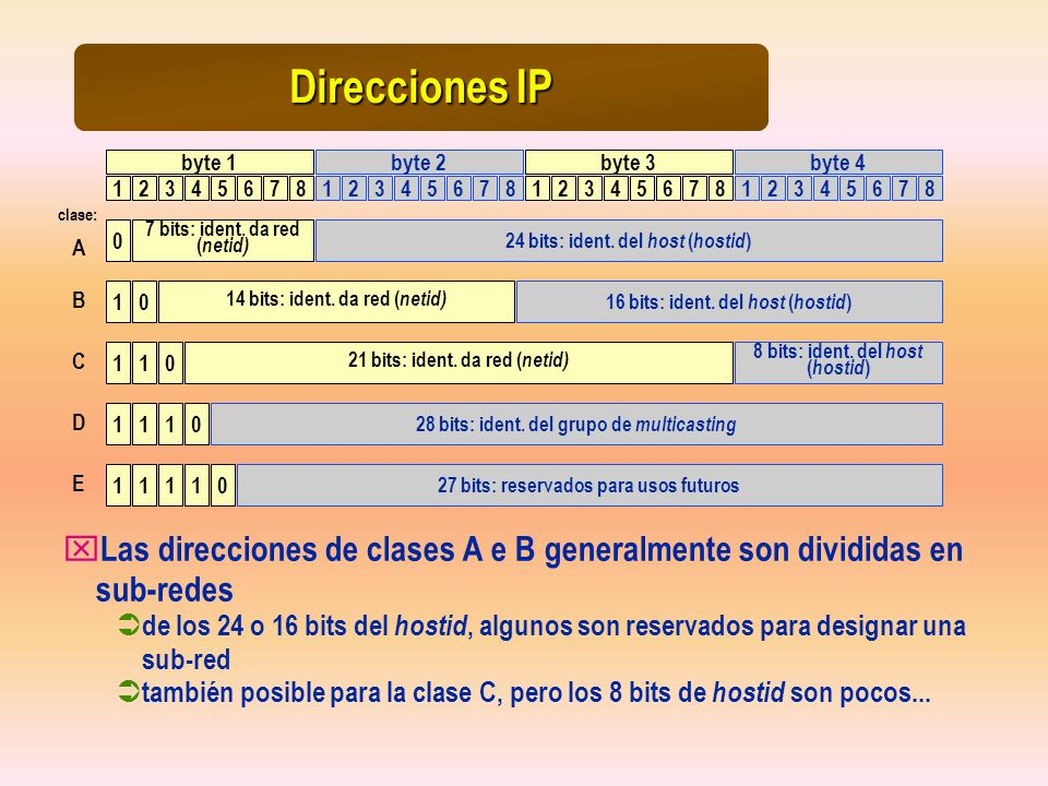 Direcciones IPbyte 1. byte 2. byte 3. byte 4. 1. 2. 3. 4. 5. 6. 7. 8. 1. 2. 3. 4. 5. 6. 7. 8. 1. 2.