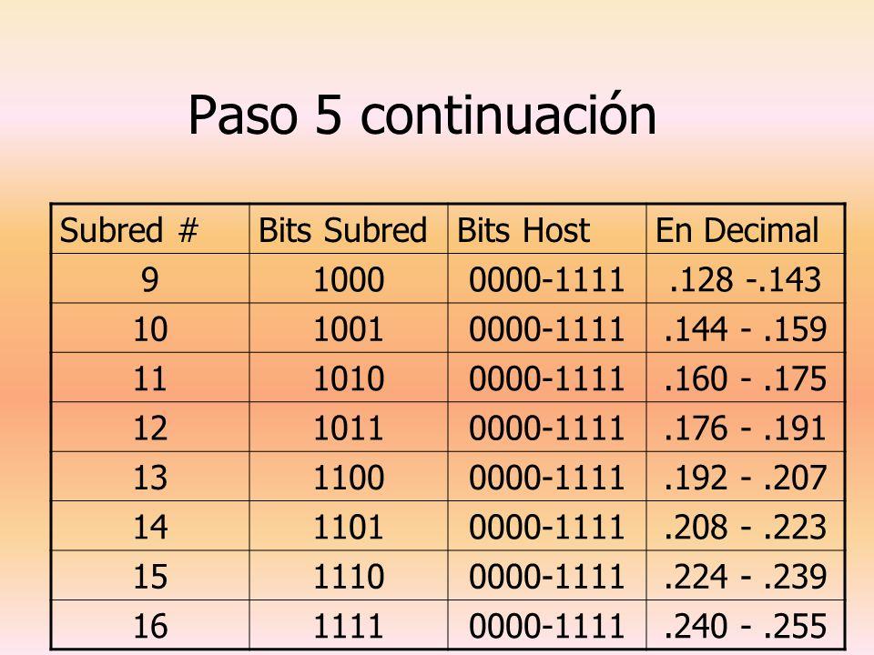 Paso 5 continuación Subred # Bits Subred Bits Host En Decimal 9 1000