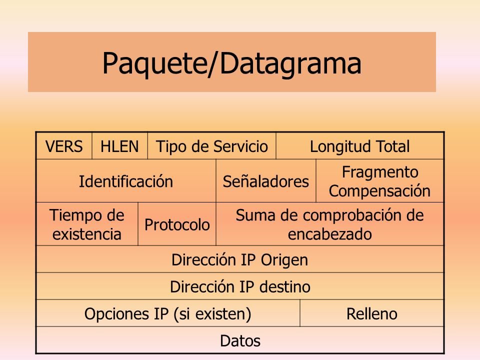 Paquete/Datagrama VERS HLEN Tipo de Servicio Longitud Total