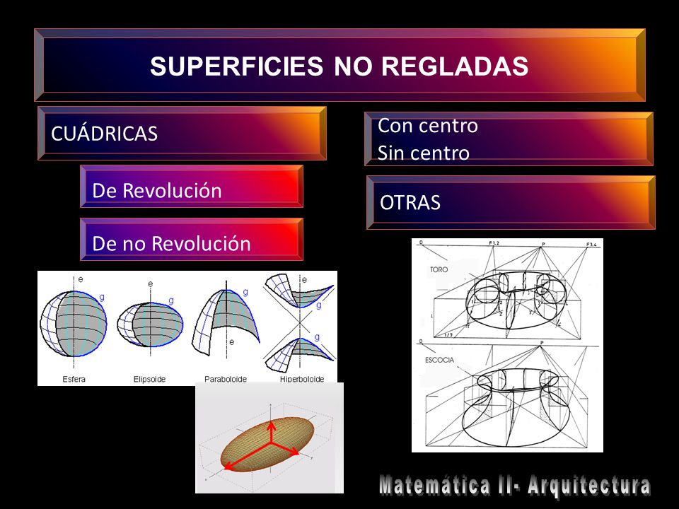 SUPERFICIES NO REGLADAS