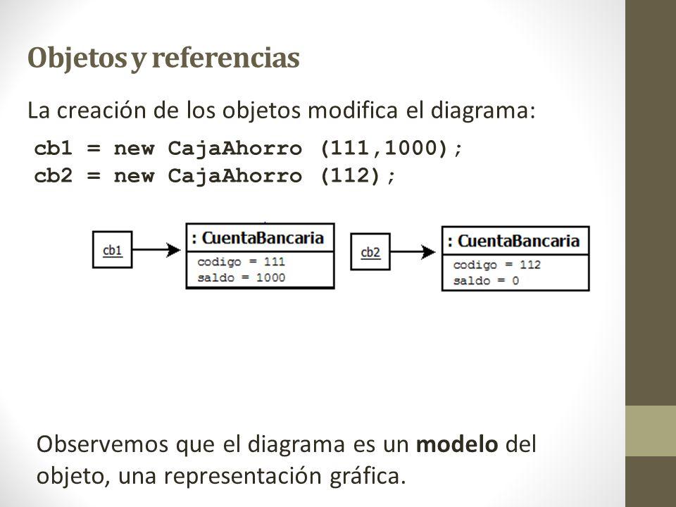Objetos y referencias La creación de los objetos modifica el diagrama: