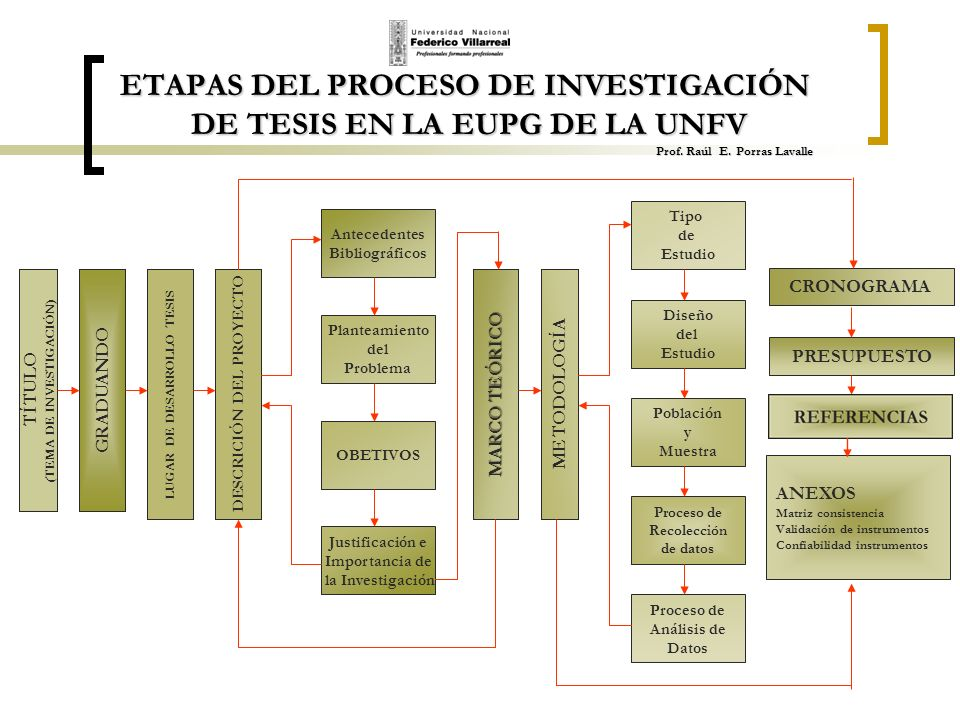ETAPAS DEL PROCESO DE INVESTIGACIÓN DE TESIS EN LA EUPG DE LA UNFV Prof. Raúl E. Porras Lavalle