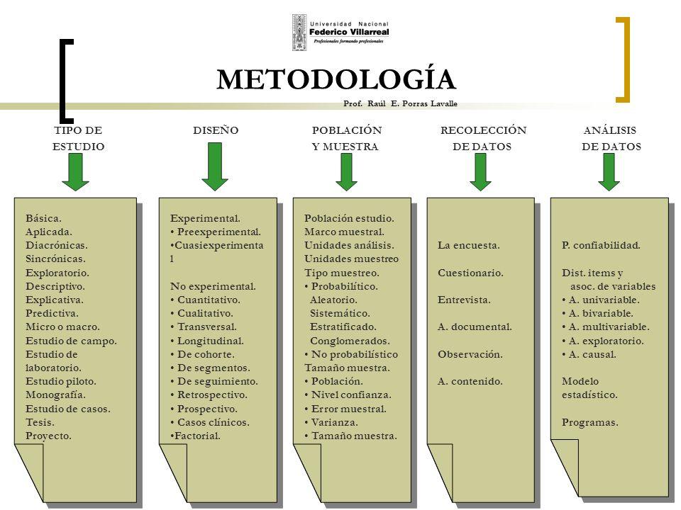 METODOLOGÍA Prof. Raúl E. Porras Lavalle