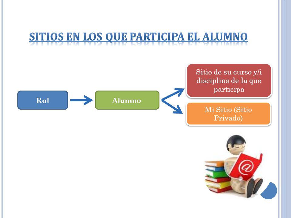 Sitios en los que participa el alumno