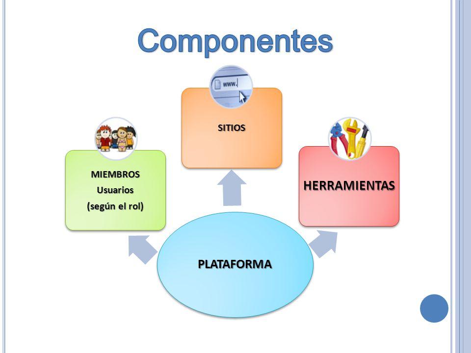 Componentes HERRAMIENTAS PLATAFORMA SITIOS MIEMBROS Usuarios