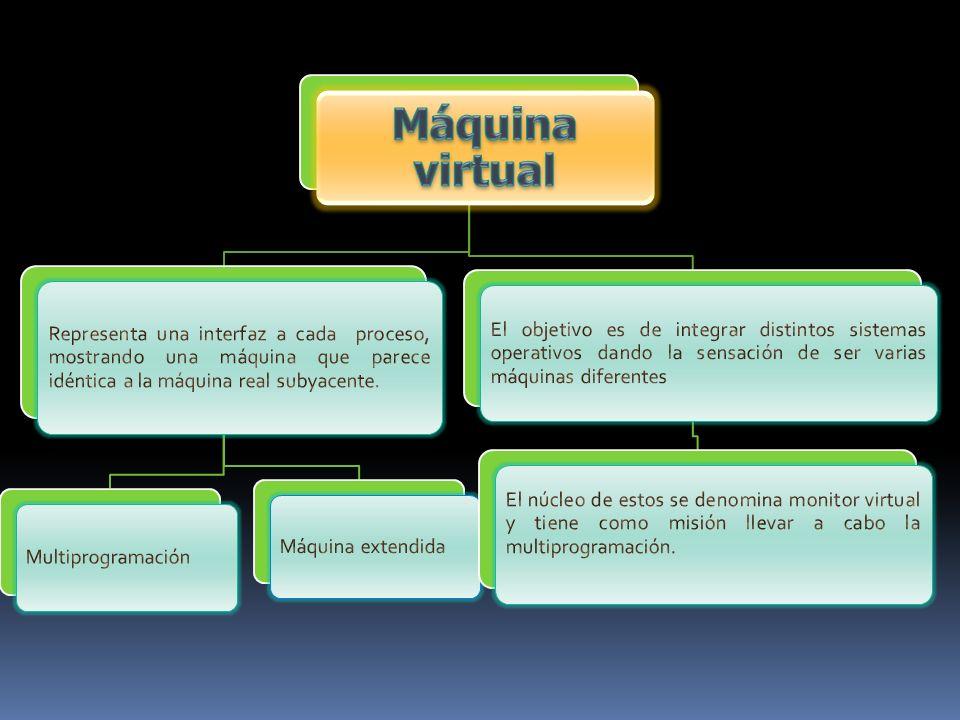 Máquina virtualRepresenta una interfaz a cada proceso, mostrando una máquina que parece idéntica a la máquina real subyacente.