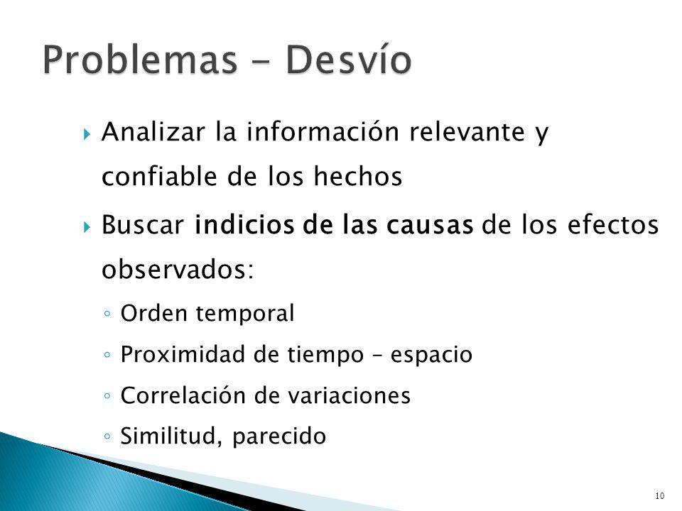 Problemas - Desvío Analizar la información relevante y confiable de los hechos. Buscar indicios de las causas de los efectos observados: