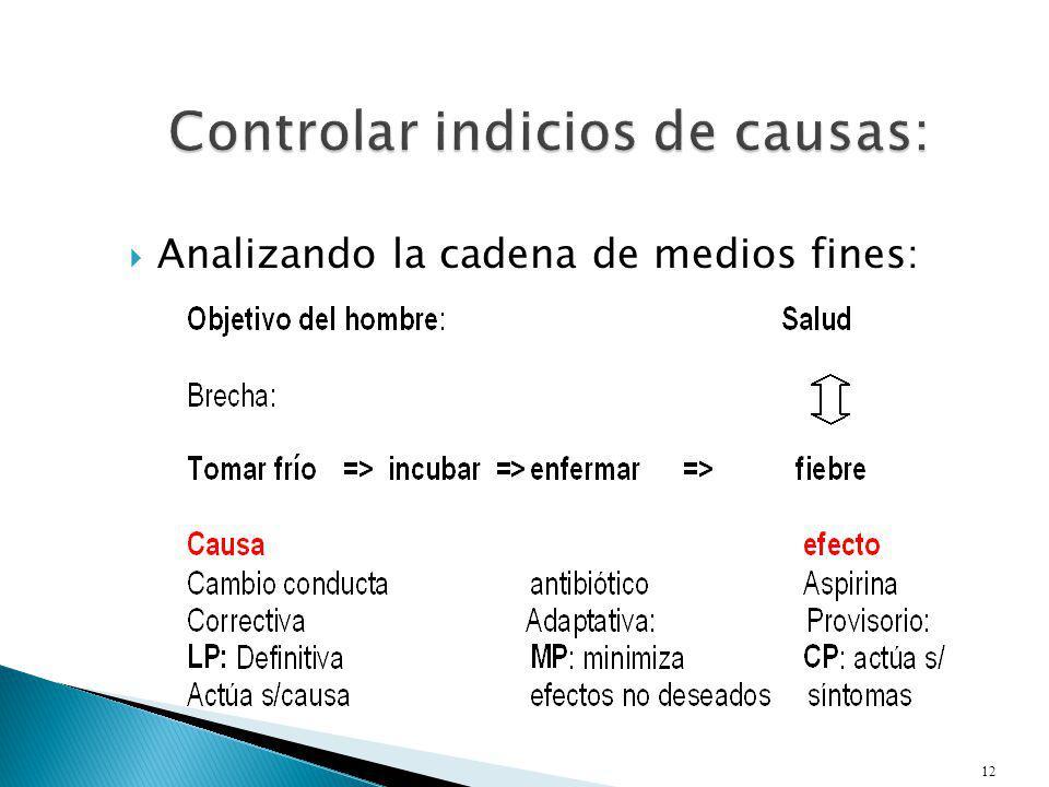 Controlar indicios de causas: