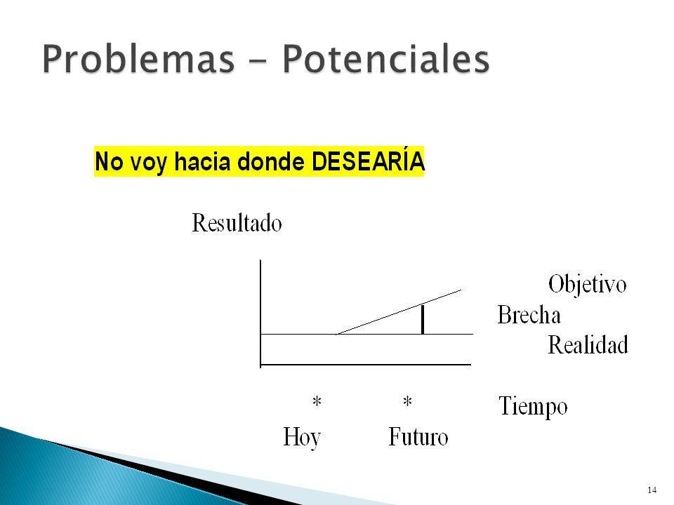 Problemas - Potenciales