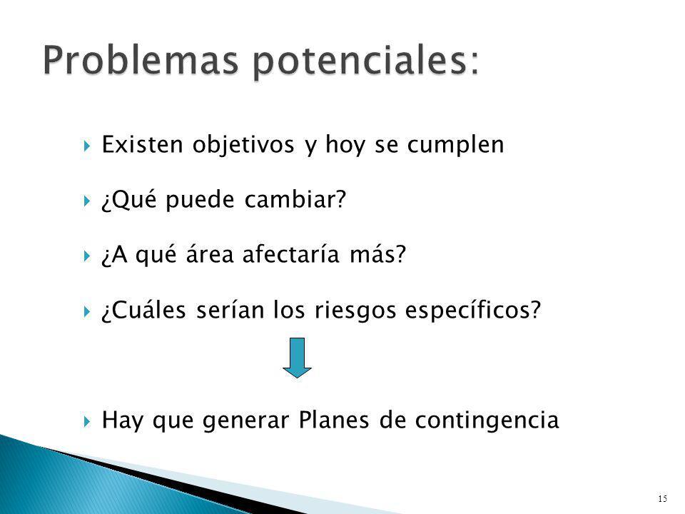 Problemas potenciales: