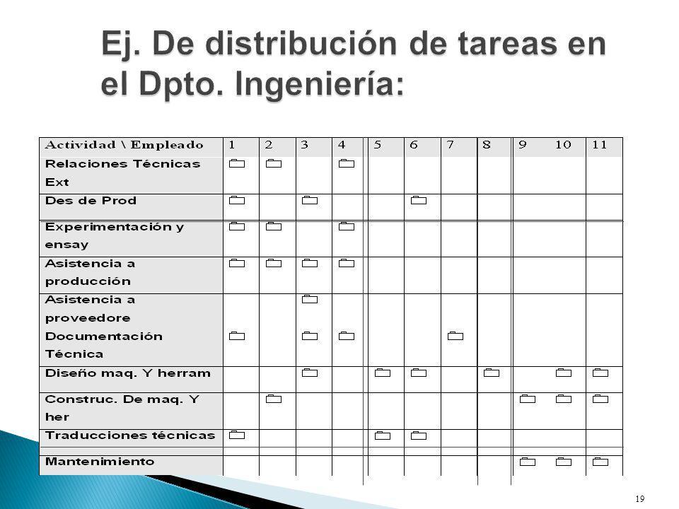 Ej. De distribución de tareas en el Dpto. Ingeniería: