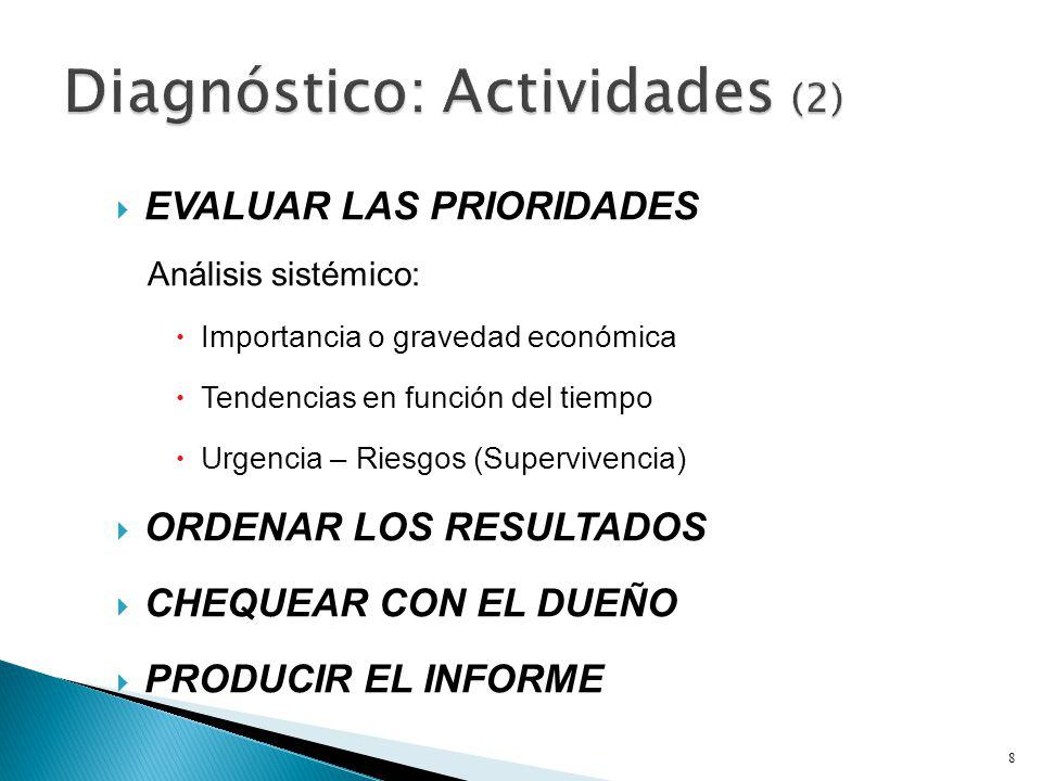 Diagnóstico: Actividades (2)