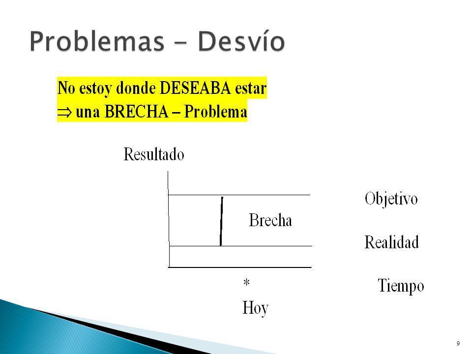 Problemas - Desvío