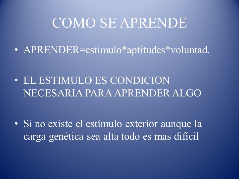 COMO SE APRENDE APRENDER=estimulo*aptitudes*voluntad.