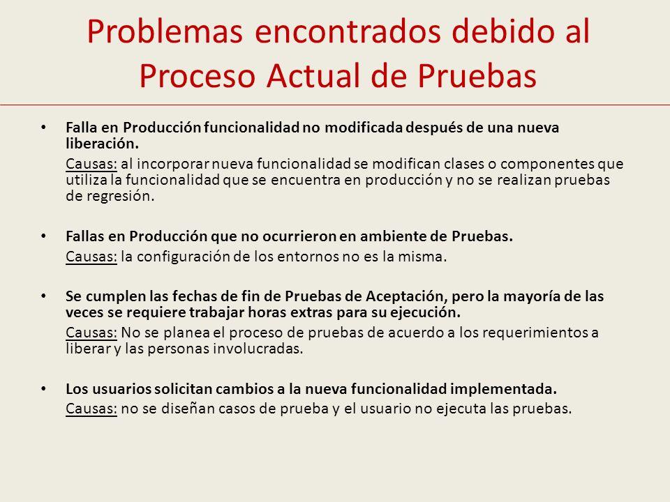 Problemas encontrados debido al Proceso Actual de Pruebas