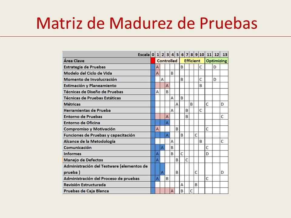 Matriz de Madurez de Pruebas