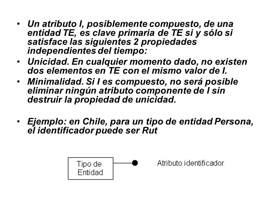 Un atributo I, posiblemente compuesto, de una entidad TE, es clave primaria de TE si y sólo si satisface las siguientes 2 propiedades independientes del tiempo: