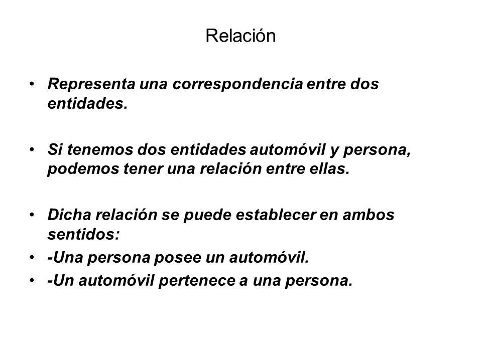 Relación Representa una correspondencia entre dos entidades.