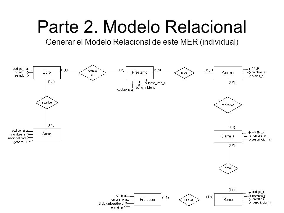 Parte 2. Modelo Relacional