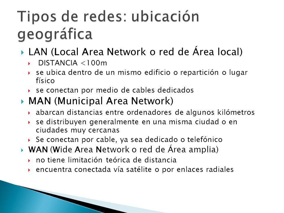 Tipos de redes: ubicación geográfica