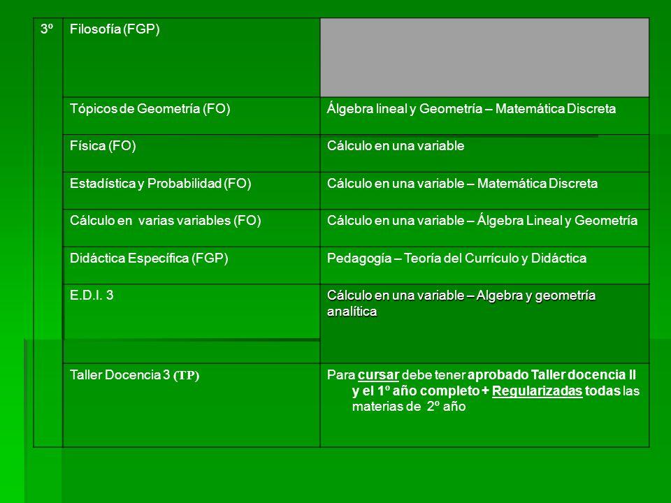 3º Filosofía (FGP) Tópicos de Geometría (FO) Álgebra lineal y Geometría – Matemática Discreta. Física (FO)