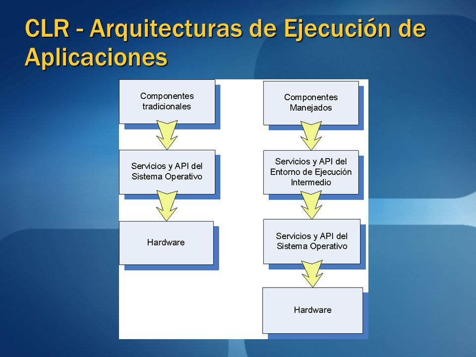 CLR - Arquitecturas de Ejecución de Aplicaciones