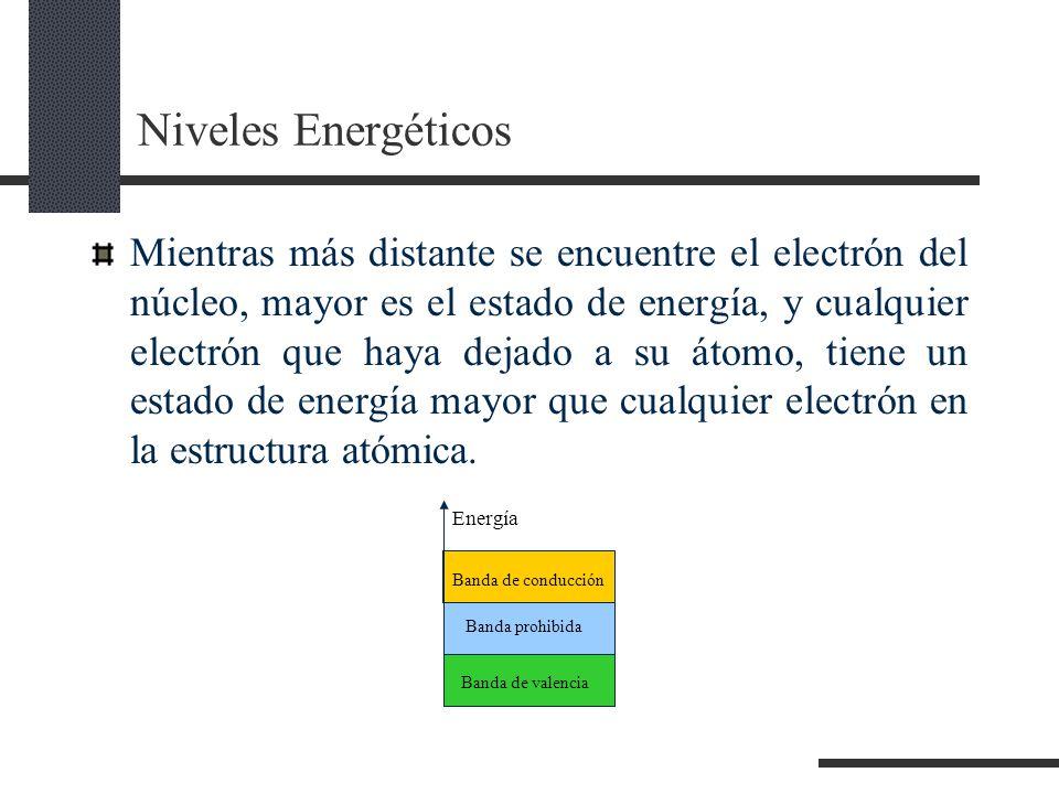 Niveles Energéticos
