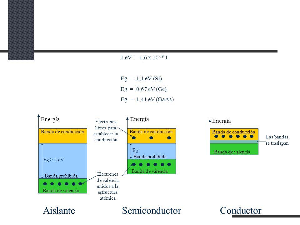 Aislante Semiconductor Conductor 1 eV = 1,6 x 10-19 J Eg = 1,1 eV (Si)