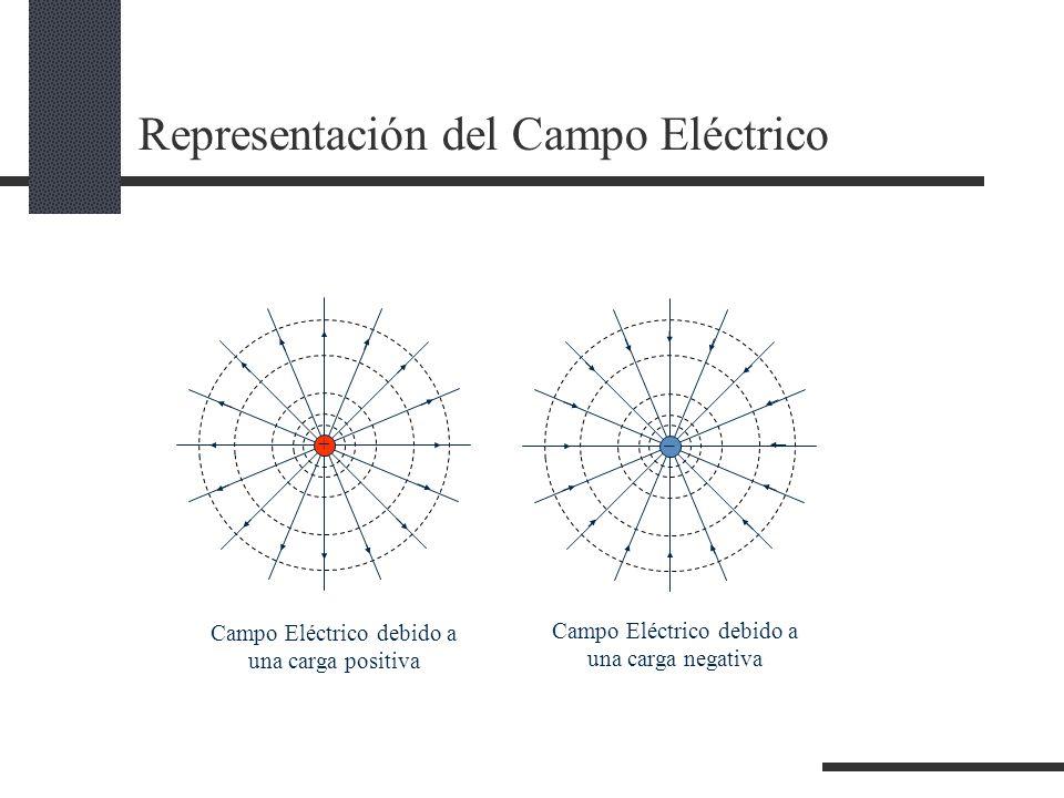 Representación del Campo Eléctrico