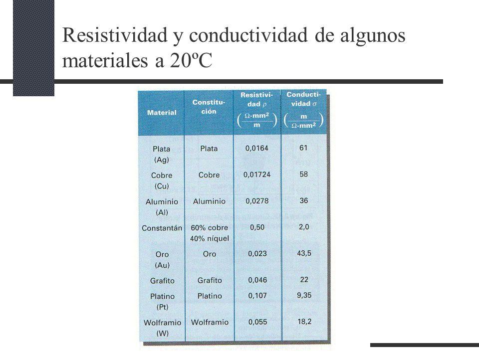 Resistividad y conductividad de algunos materiales a 20ºC
