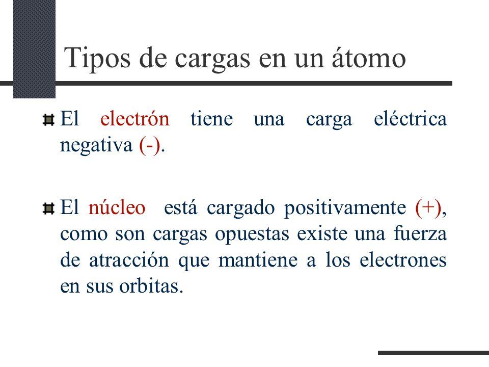 Tipos de cargas en un átomo
