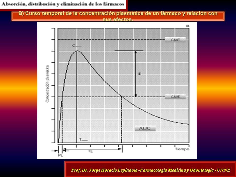 B) Curso temporal de la concentración plasmática de un fármaco y relación con sus efectos.