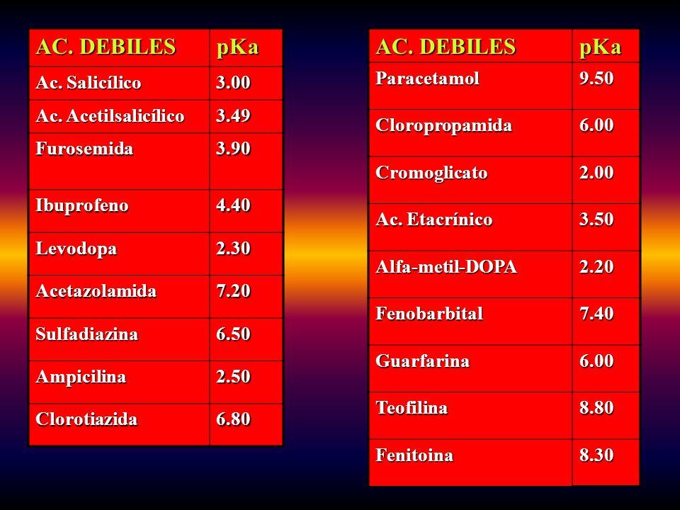 AC. DEBILES pKa AC. DEBILES pKa Ac. Salicílico 3.00