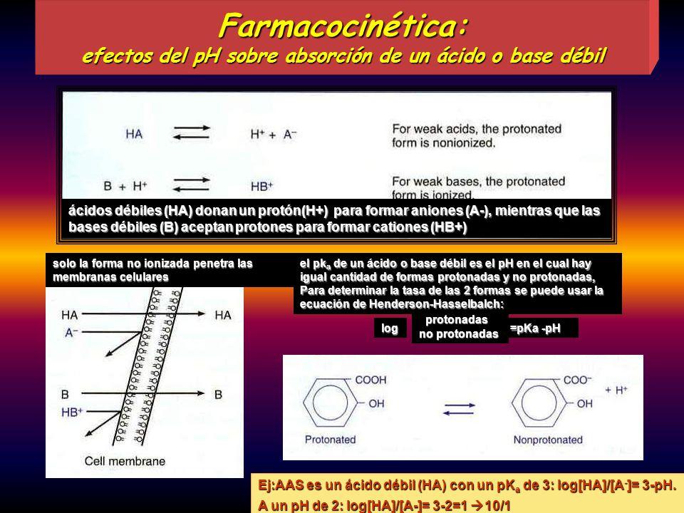 Farmacocinética: efectos del pH sobre absorción de un ácido o base débil