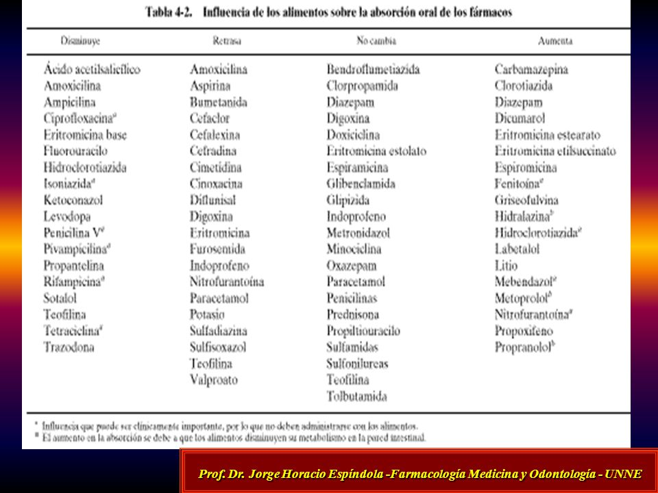 Prof. Dr. Jorge Horacio Espíndola -Farmacología Medicina y Odontología - UNNE