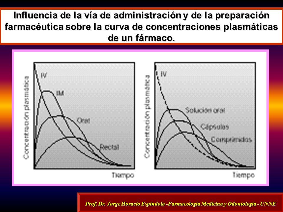 Influencia de la vía de administración y de la preparación farmacéutica sobre la curva de concentraciones plasmáticas de un fármaco.
