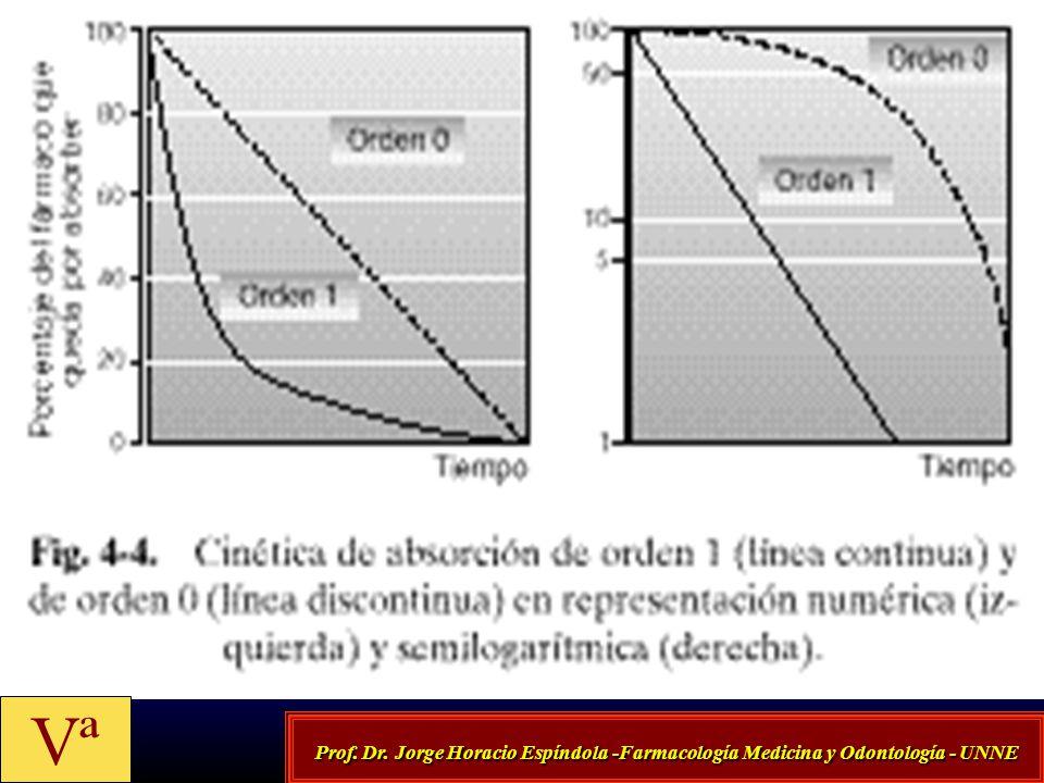 Vª Prof. Dr. Jorge Horacio Espíndola -Farmacología Medicina y Odontología - UNNE