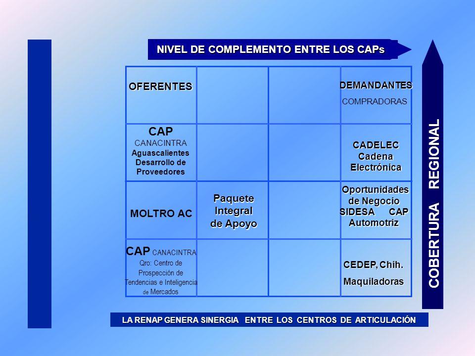 COBERTURA REGIONAL CAP CANACINTRA
