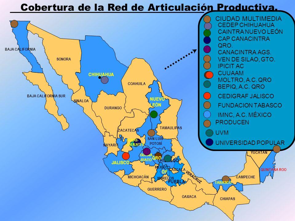 Cobertura de la Red de Articulación Productiva.