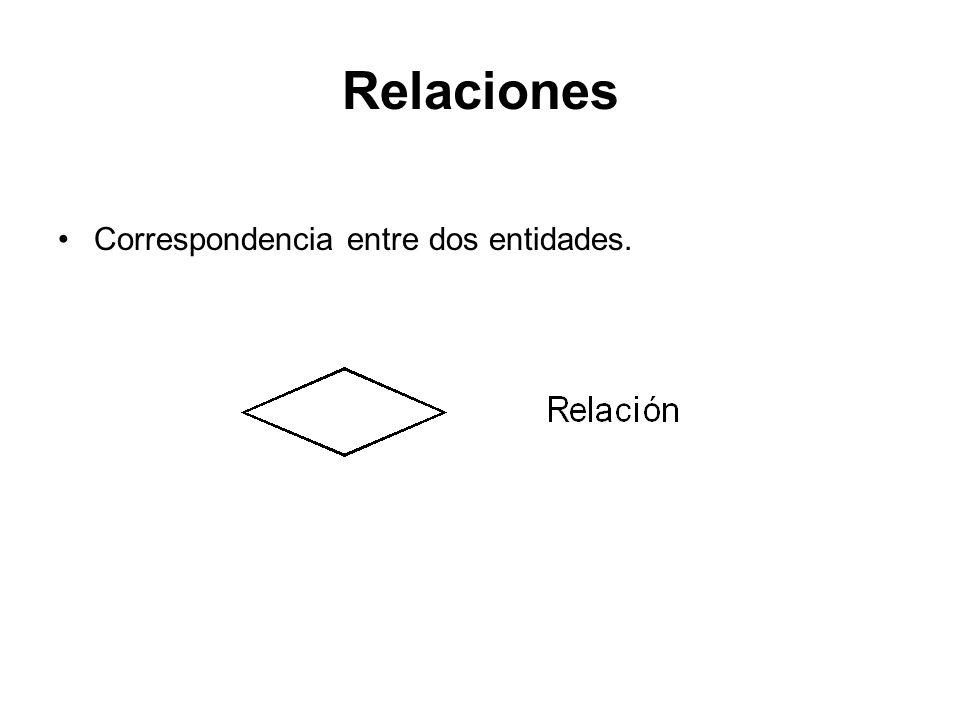 Relaciones Correspondencia entre dos entidades.