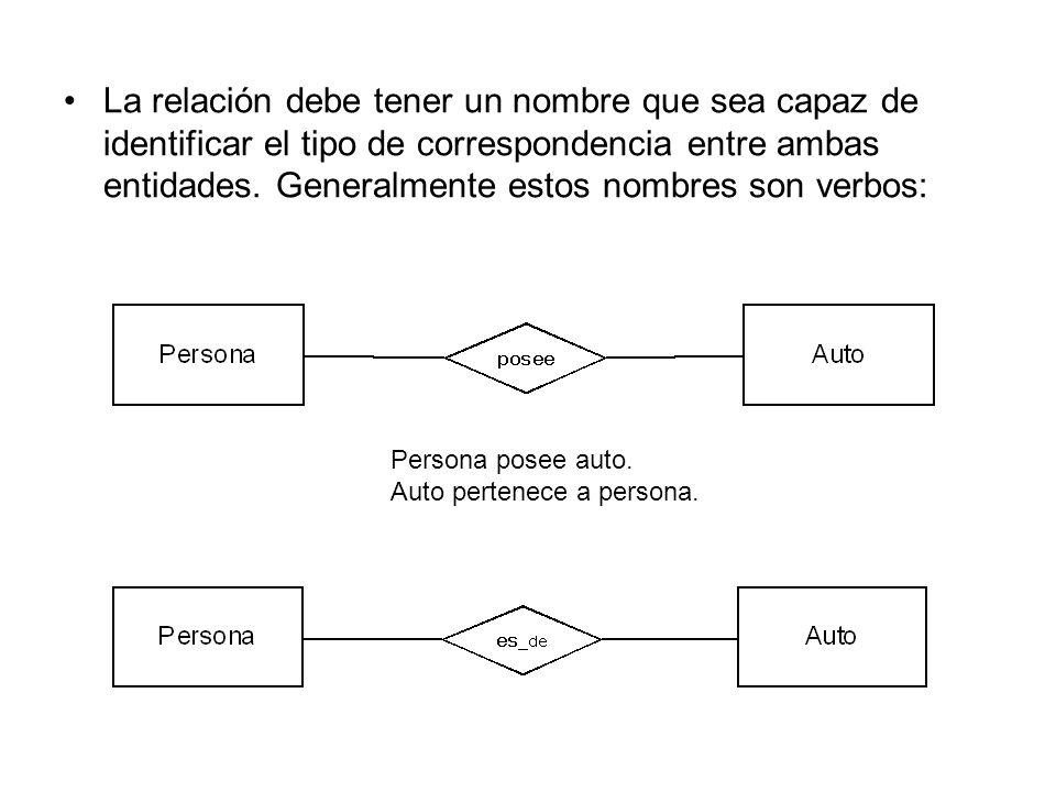 La relación debe tener un nombre que sea capaz de identificar el tipo de correspondencia entre ambas entidades. Generalmente estos nombres son verbos: