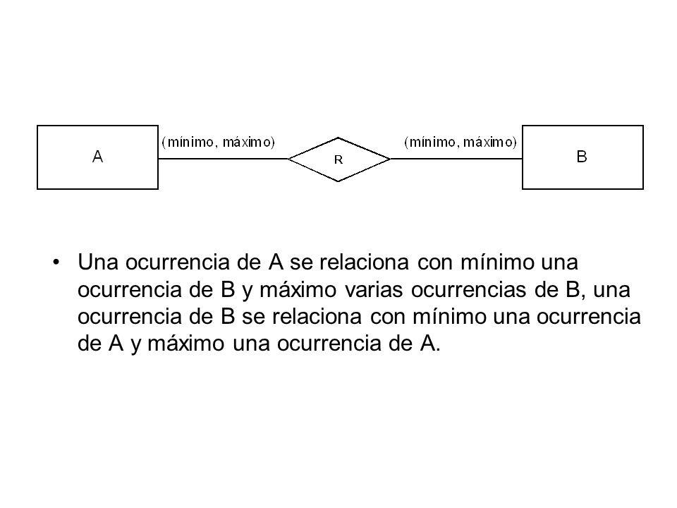Una ocurrencia de A se relaciona con mínimo una ocurrencia de B y máximo varias ocurrencias de B, una ocurrencia de B se relaciona con mínimo una ocurrencia de A y máximo una ocurrencia de A.