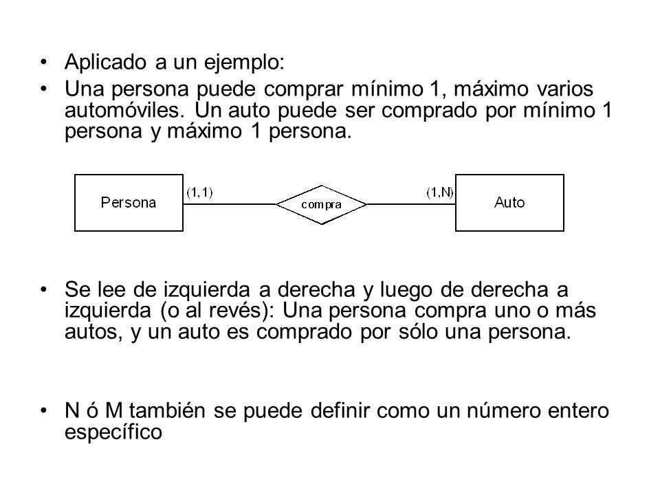 Aplicado a un ejemplo:
