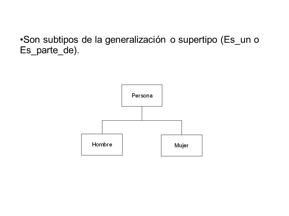 Son subtipos de la generalización o supertipo (Es_un o Es_parte_de).