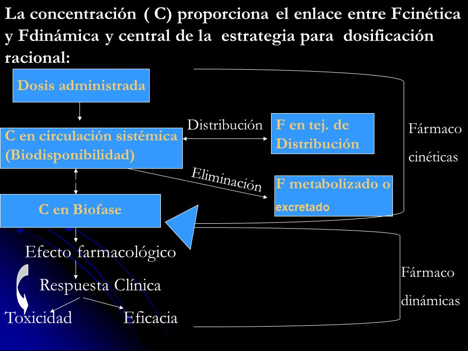 La concentración ( C) proporciona el enlace entre Fcinética y Fdinámica y central de la estrategia para dosificación racional: