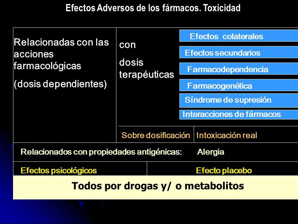 Efectos Adversos de los fármacos. Toxicidad