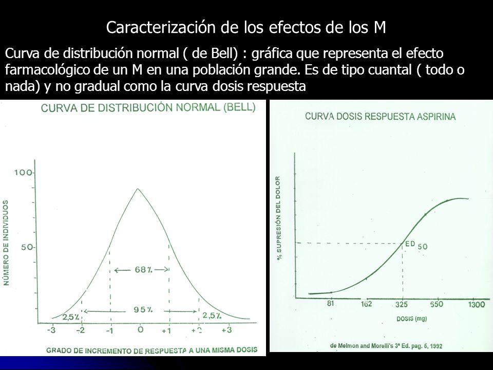 Caracterización de los efectos de los M