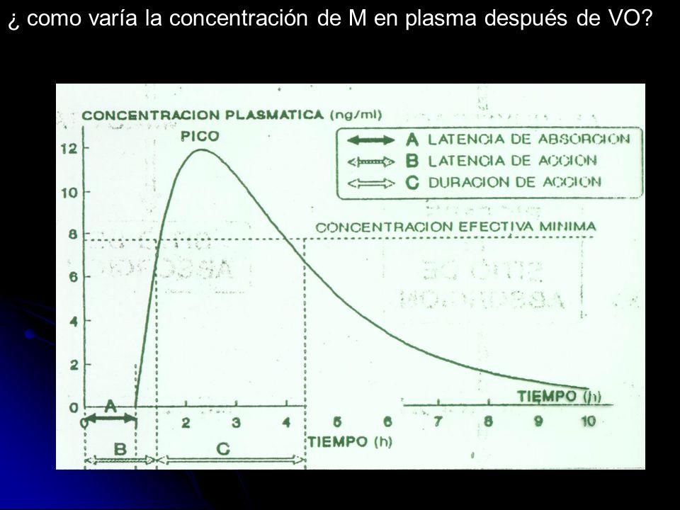 ¿ como varía la concentración de M en plasma después de VO