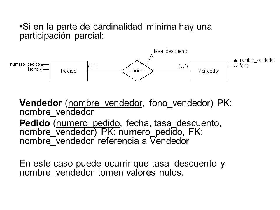 Si en la parte de cardinalidad minima hay una participación parcial: